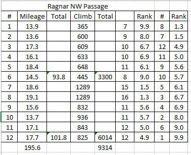 NW Passage 2014 Van 1 versus Van 2 distance and climb