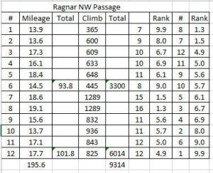 NW Passage 2014 Van 1 versus Van 2 distance and climb