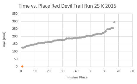 Red Devil Trail Run race results place versus time