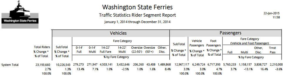 Ridership Stats 2014