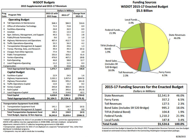 WSF Funding sources