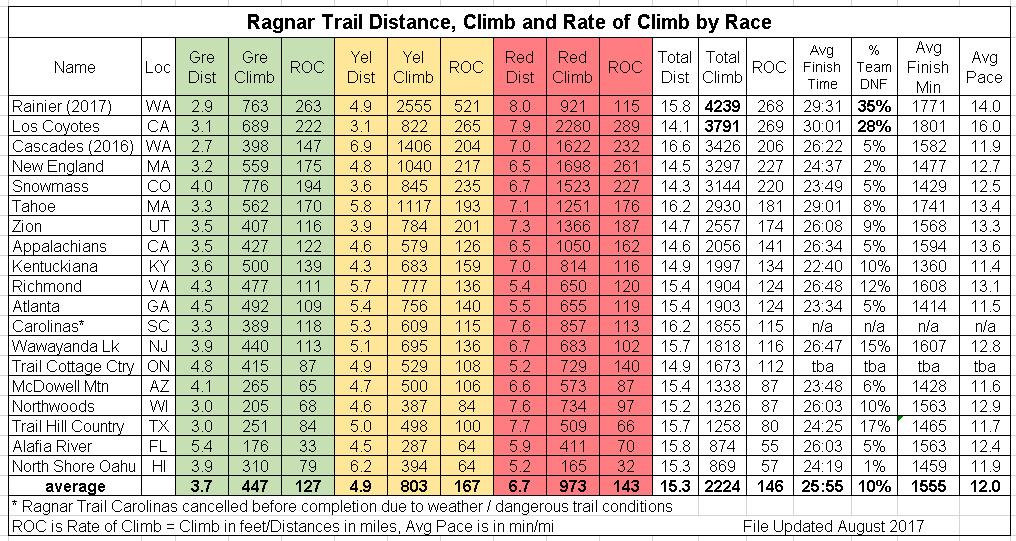 Ragnar Trail Race Comparison 8-23-2017 5-32-30 PM.bmp.jpg