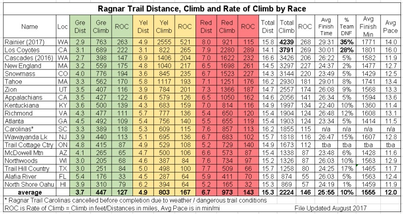 Ragnar Trail Race Comparison 8-23-2017 5-32-30 PM.bmp.jpg
