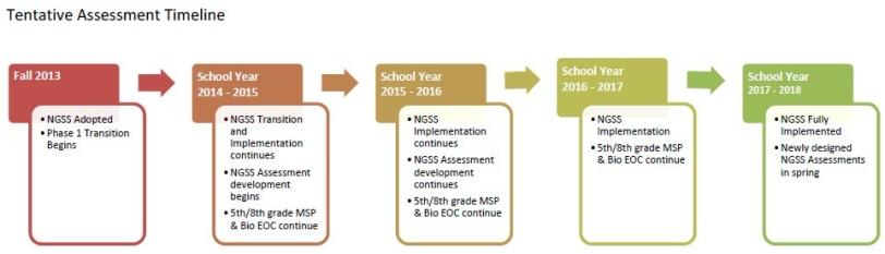assessment timeline.bmp